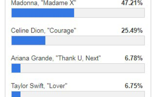 Madame X consacré album de l'année