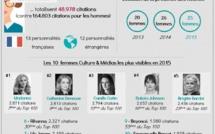 Madonna : Personnalité des médias français en 2015